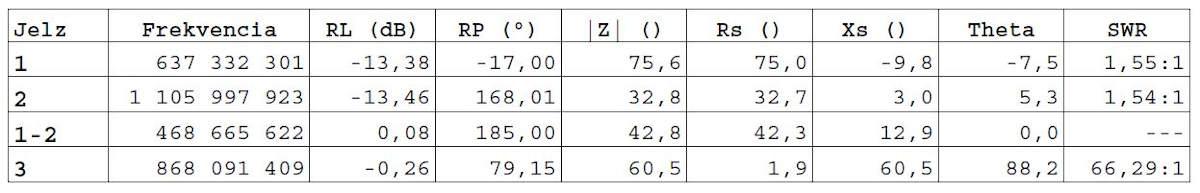 Felharmonikusok2 táblázat